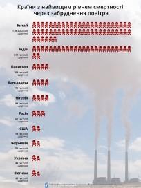 15 країн з найвищим показником<br /> смертності через<br /> забруднення повітря