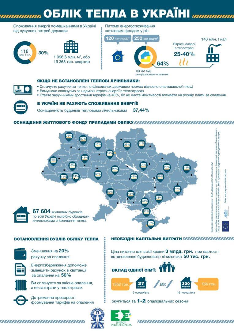 Облік тепла в Україні