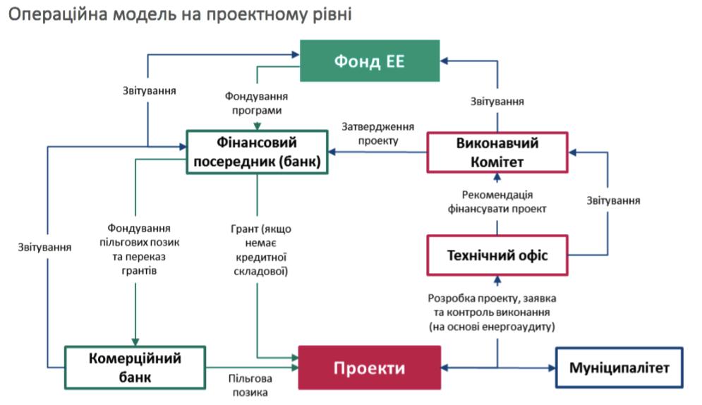 Концепція Фонду енергоефективності