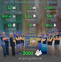 Тур «За безпечну енергетику!» у цифрах