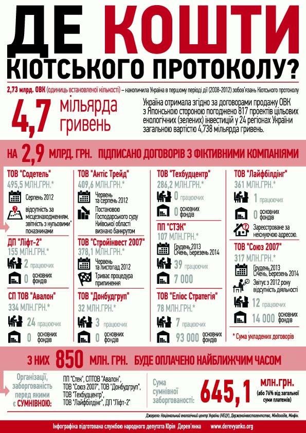Інфографіка витрат коштів, наданих Японією Україні згідно договорами продажу зобов